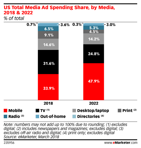 5_5 Mobile Ad Spend Emarketer