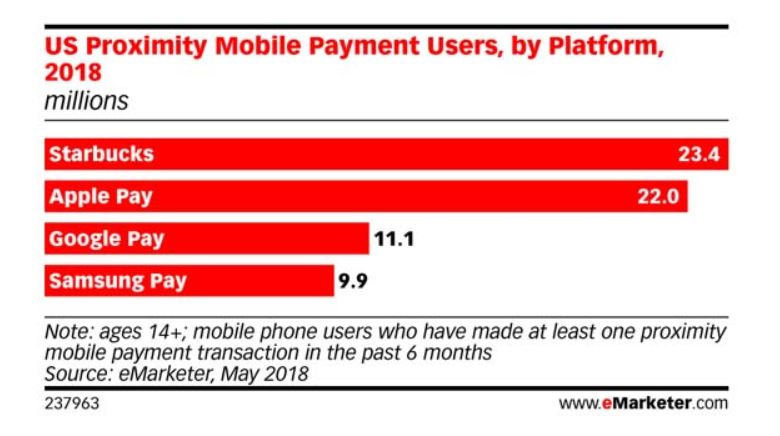 Emarketer Apple Pay