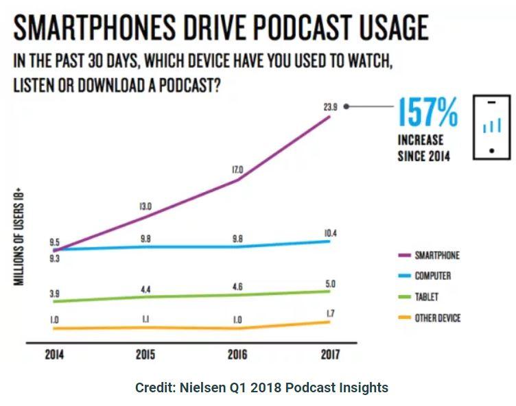 NielsenPodcast